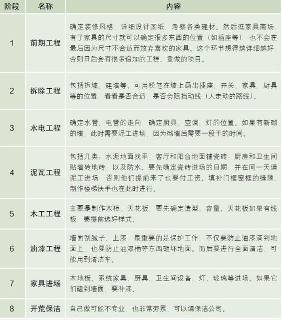 施工流程装修的24个步骤、8个阶段  装修知识  第1张