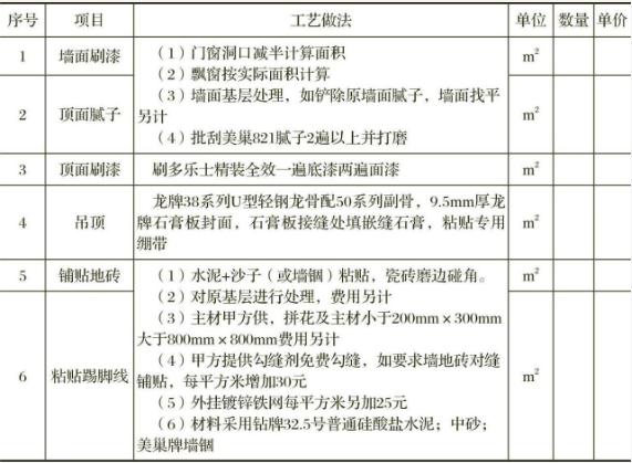 细化报价单,所有要求都落实在纸上  装修知识  第1张